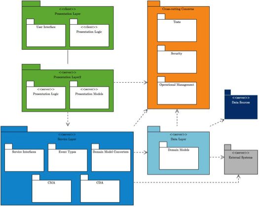 Technology Stack for Web Applications – Technology Blog